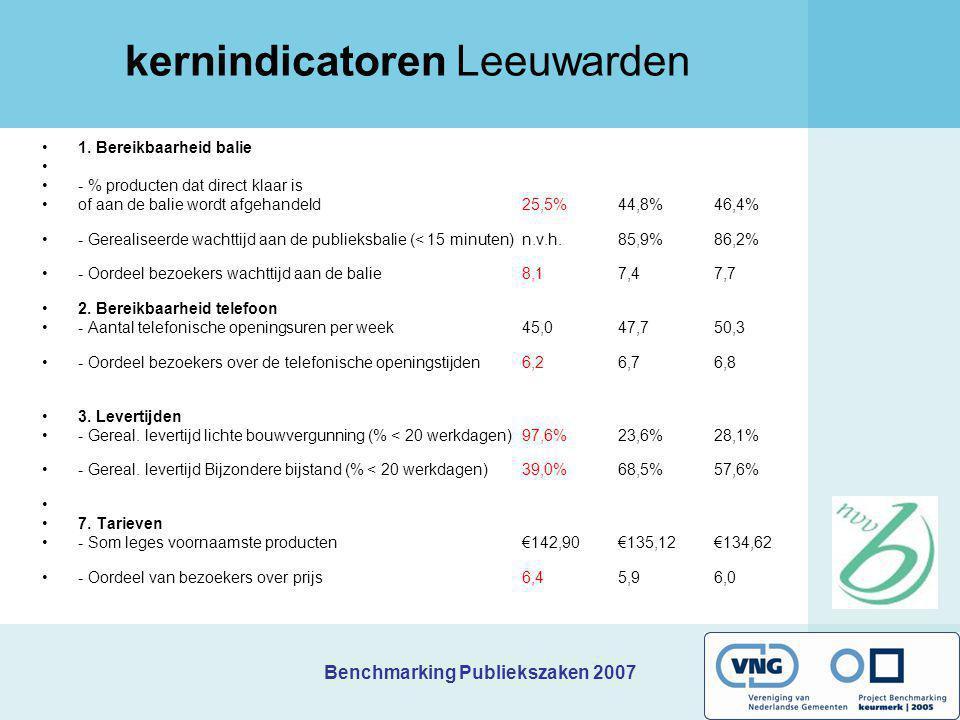 Benchmarking Publiekszaken 2007 kernindicatoren Leeuwarden 1. Bereikbaarheid balie - % producten dat direct klaar is of aan de balie wordt afgehandeld