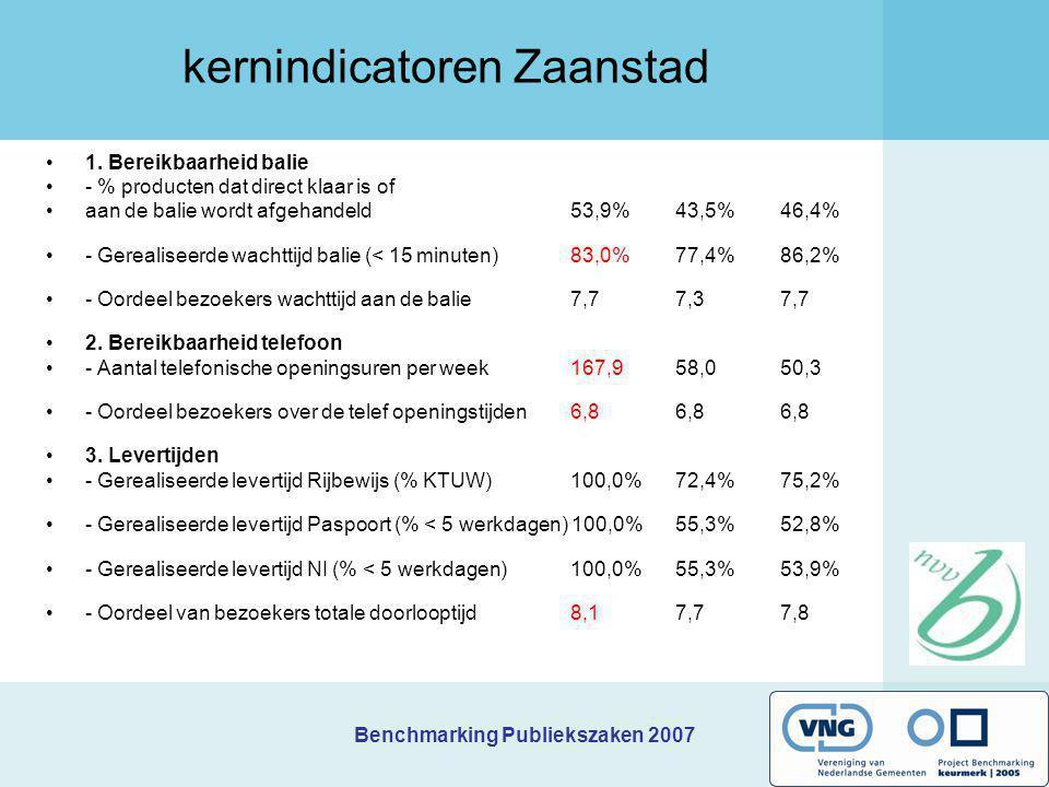 Benchmarking Publiekszaken 2007 kernindicatoren Zaanstad 1. Bereikbaarheid balie - % producten dat direct klaar is of aan de balie wordt afgehandeld 5