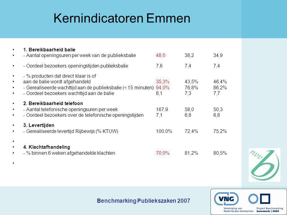 Benchmarking Publiekszaken 2007 Kernindicatoren Emmen 1. Bereikbaarheid balie - Aantal openingsuren per week van de publieksbalie 48,0 38,2 34,9 - Oor