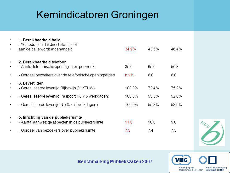 Benchmarking Publiekszaken 2007 Kernindicatoren Groningen 1. Bereikbaarheid balie - % producten dat direct klaar is of aan de balie wordt afgehandeld