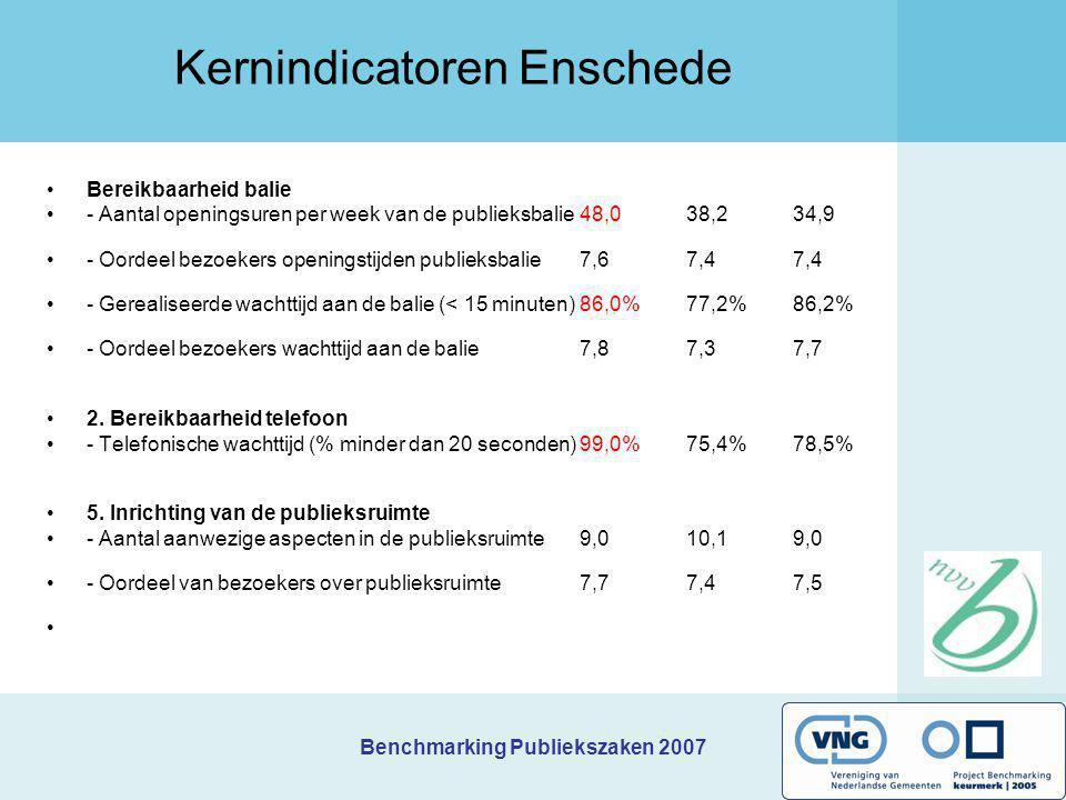 Benchmarking Publiekszaken 2007 Kernindicatoren Enschede Bereikbaarheid balie - Aantal openingsuren per week van de publieksbalie 48,0 38,2 34,9 - Oor