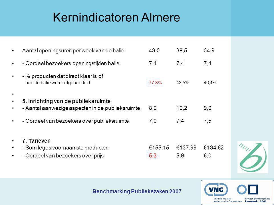Benchmarking Publiekszaken 2007 Kernindicatoren Almere Aantal openingsuren per week van de balie 43,0 38,5 34,9 - Oordeel bezoekers openingstijden bal