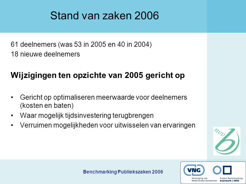 Benchmarking Publiekszaken 2006 Stand van zaken 2006 61 deelnemers (was 53 in 2005 en 40 in 2004) 18 nieuwe deelnemers Wijzigingen ten opzichte van 2005 gericht op Gericht op optimaliseren meerwaarde voor deelnemers (kosten en baten) Waar mogelijk tijdsinvestering terugbrengen Verruimen mogelijkheden voor uitwisselen van ervaringen