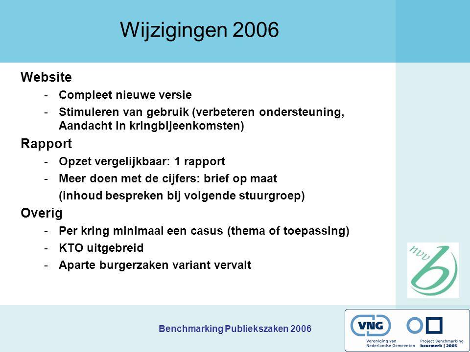 Benchmarking Publiekszaken 2006 Wijzigingen 2006 Website -Compleet nieuwe versie -Stimuleren van gebruik (verbeteren ondersteuning, Aandacht in kringb