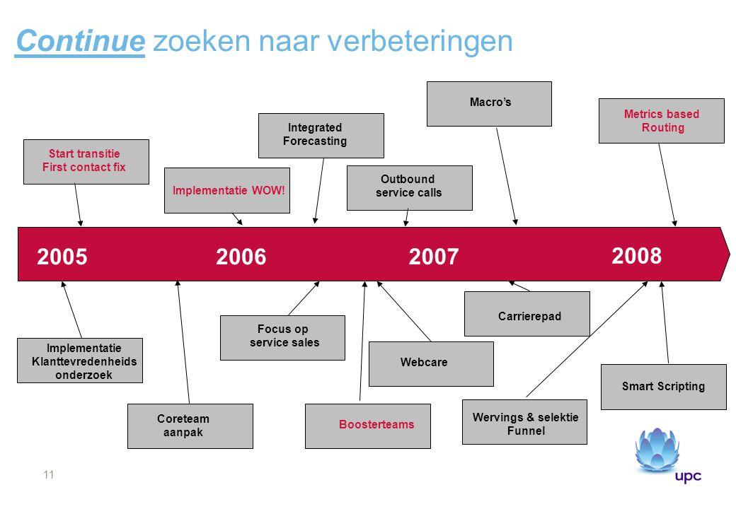 11 Continue zoeken naar verbeteringen 20052006 2007 2008 Start transitie First contact fix Implementatie Klanttevredenheids onderzoek Implementatie WO