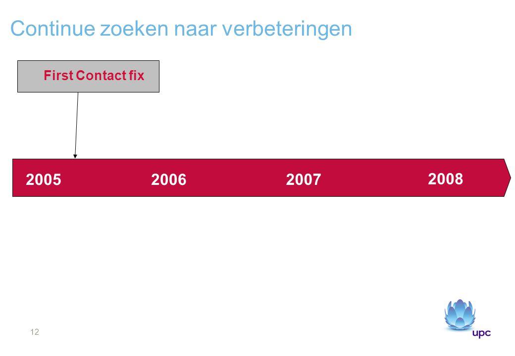 12 Continue zoeken naar verbeteringen 20052006 2007 2008 First Contact fix