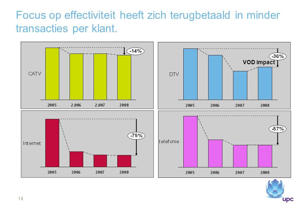 14 Focus op effectiviteit heeft zich terugbetaald in minder transacties per klant. VOD impact