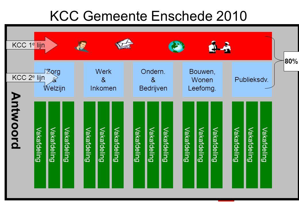 4 Antwoord 80% Zorg & Welzijn Werk & Inkomen Ondern. & Bedrijven Bouwen, Wonen Leefomg. Publieksdv. Vakafdeling KCC 1 e lijn KCC 2 e lijn KCC Gemeente