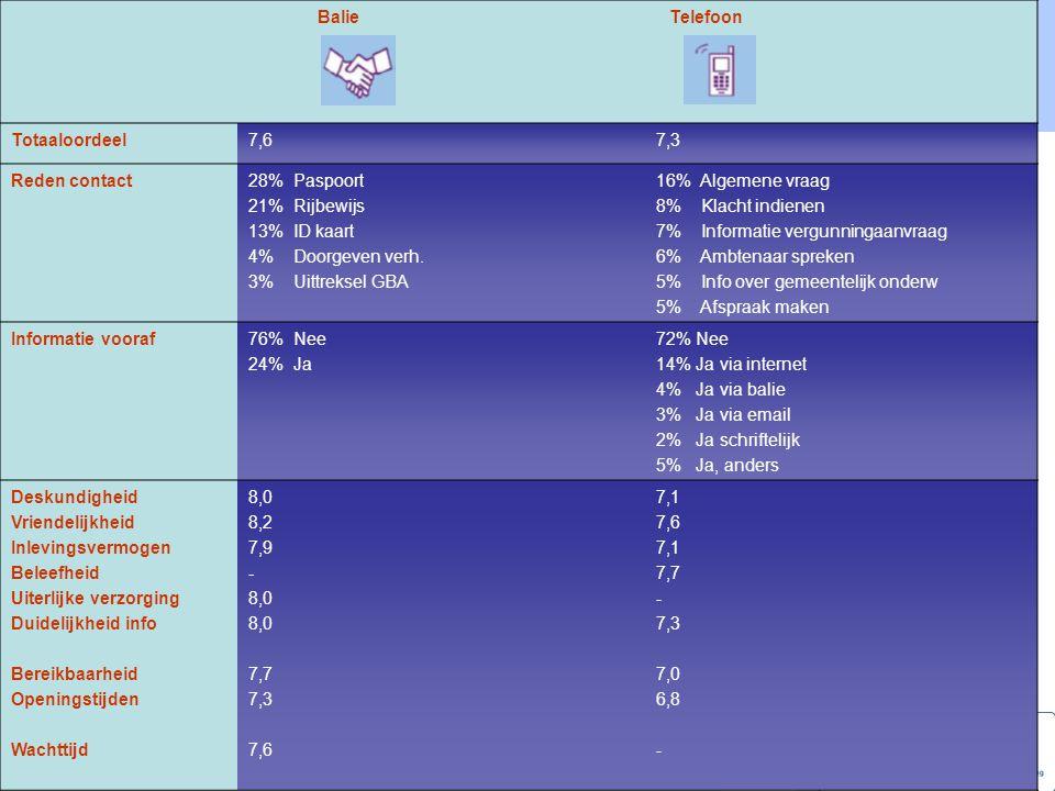 Benchmarking Publiekszaken 2007 InformatievoorzWachttijden LevertijdenBejegening Balie: 16% (2347)39% kwaliteitshandvest 6% info over wachttijd Gemiddeld 9,1 52% < 5 min 36% 5-15 min 85% < 5min 14% 5-15 min 7,6 Totaaloordeel Telefoon: 38% (5575) 5% info over tel.