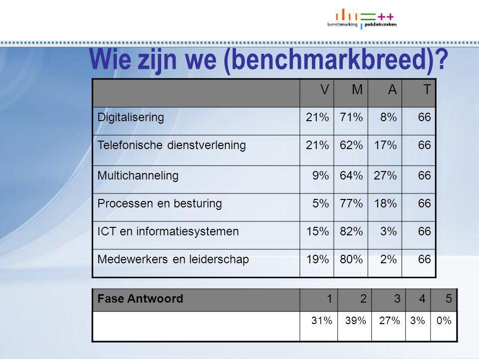 Fase Antwoord12345 VMAT Digitalisering21%71%8%66 Telefonische dienstverlening21%62%17%66 Multichanneling9%64%27%66 Processen en besturing5%77%18%66 ICT en informatiesystemen15%82%3%66 Medewerkers en leiderschap19%80%2%66 31%39%27%3%0% Wie zijn we (benchmarkbreed)?
