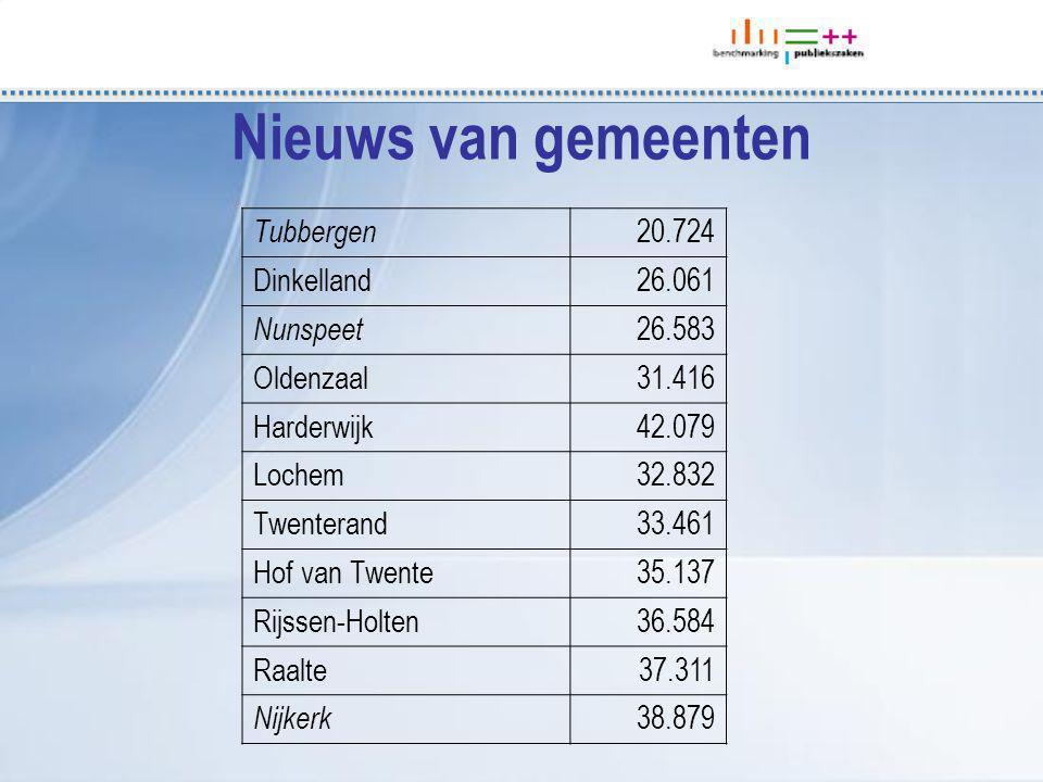 Nieuws van gemeenten Tubbergen 20.724 Dinkelland26.061 Nunspeet 26.583 Oldenzaal31.416 Harderwijk42.079 Lochem32.832 Twenterand33.461 Hof van Twente35.137 Rijssen-Holten36.584 Raalte37.311 Nijkerk 38.879