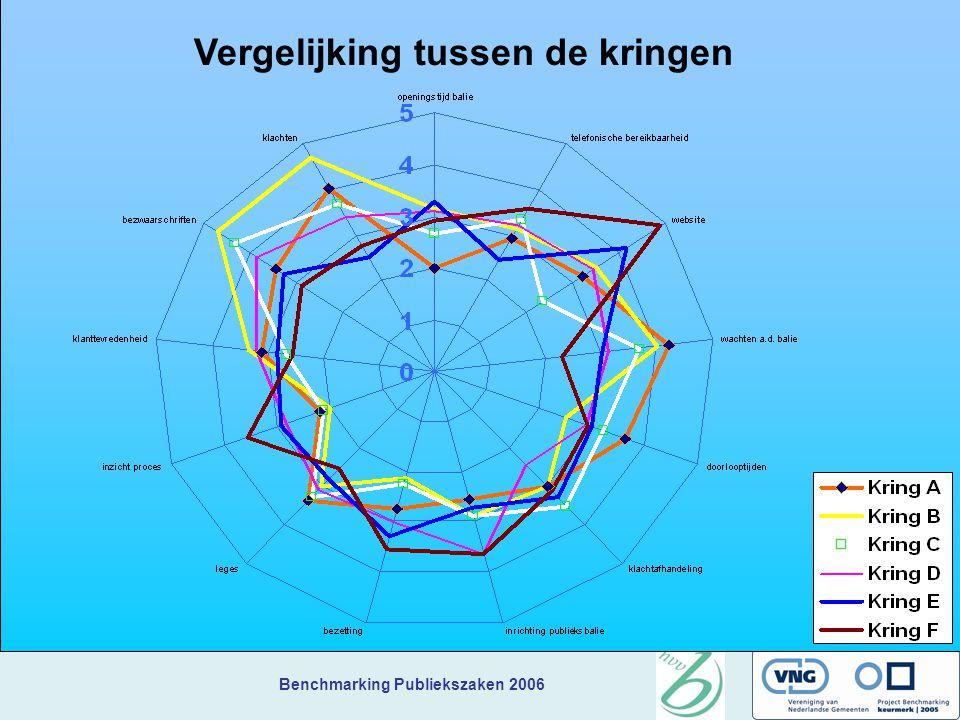 Benchmarking Publiekszaken 2006 Vergelijking tussen de kringen
