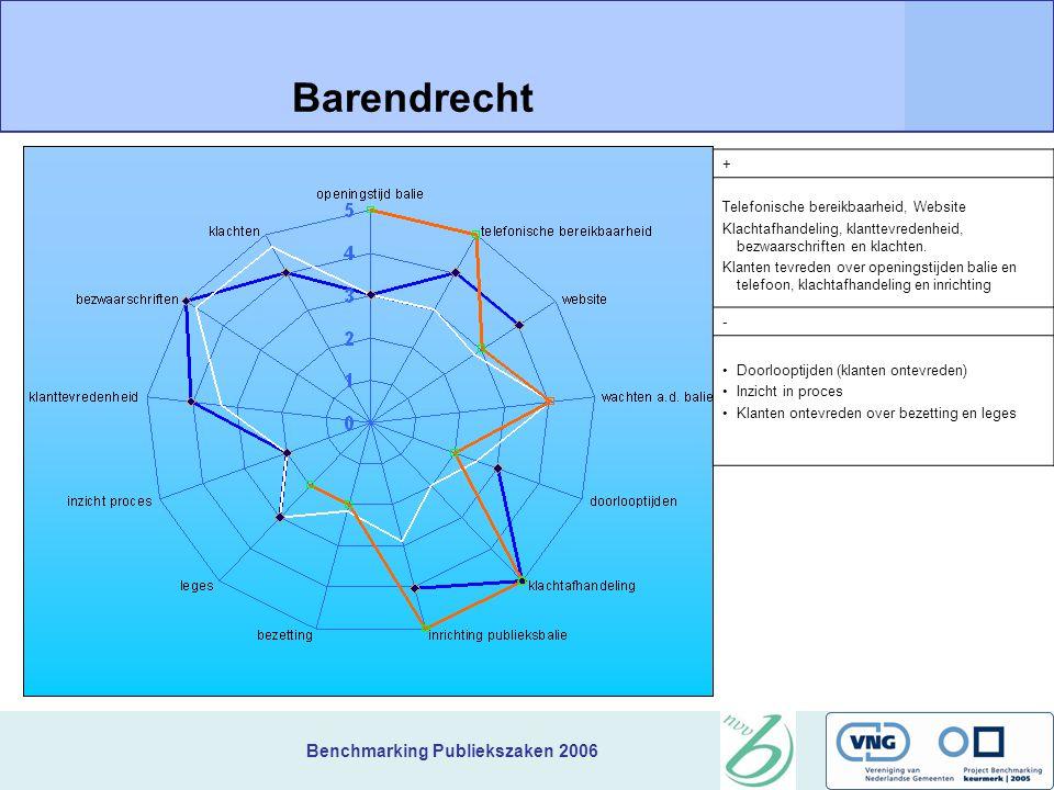 Benchmarking Publiekszaken 2006 + Telefonische bereikbaarheid, Website Klachtafhandeling, klanttevredenheid, bezwaarschriften en klachten.