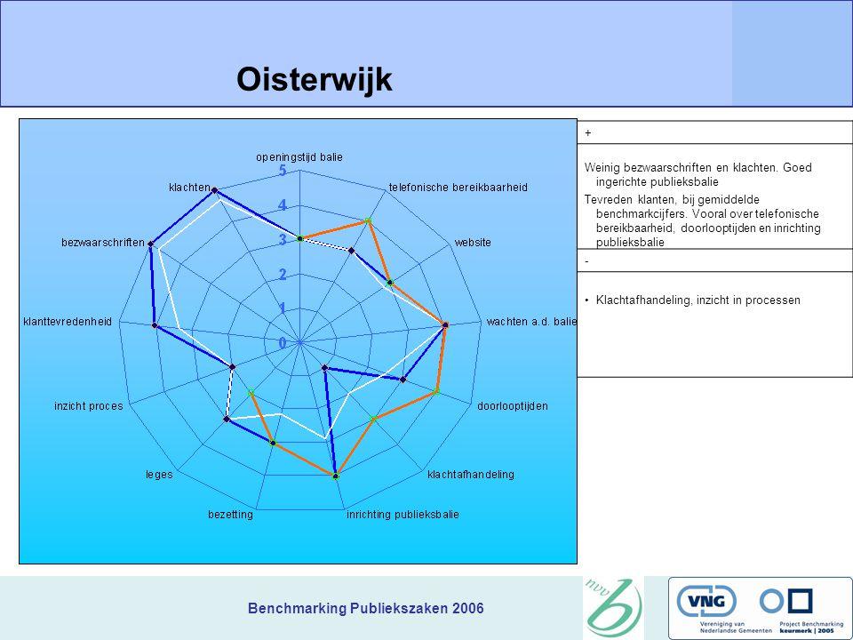 Benchmarking Publiekszaken 2006 + Weinig bezwaarschriften en klachten.