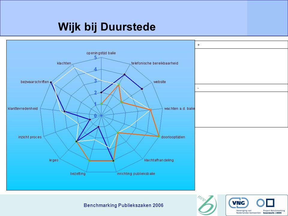 Benchmarking Publiekszaken 2006 + Wijk bij Duurstede -