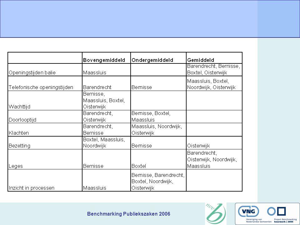 Benchmarking Publiekszaken 2006