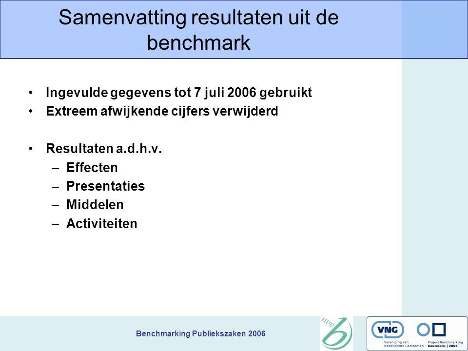 Benchmarking Publiekszaken 2006 Samenvatting resultaten uit de benchmark Ingevulde gegevens tot 7 juli 2006 gebruikt Extreem afwijkende cijfers verwijderd Resultaten a.d.h.v.