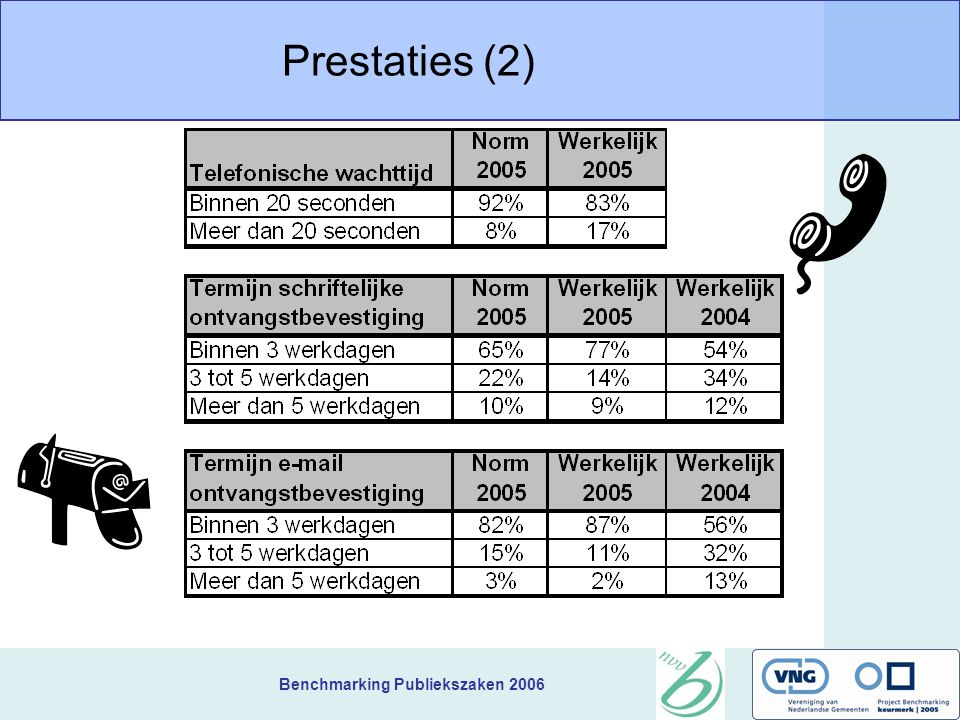 Benchmarking Publiekszaken 2006 Prestaties (2)