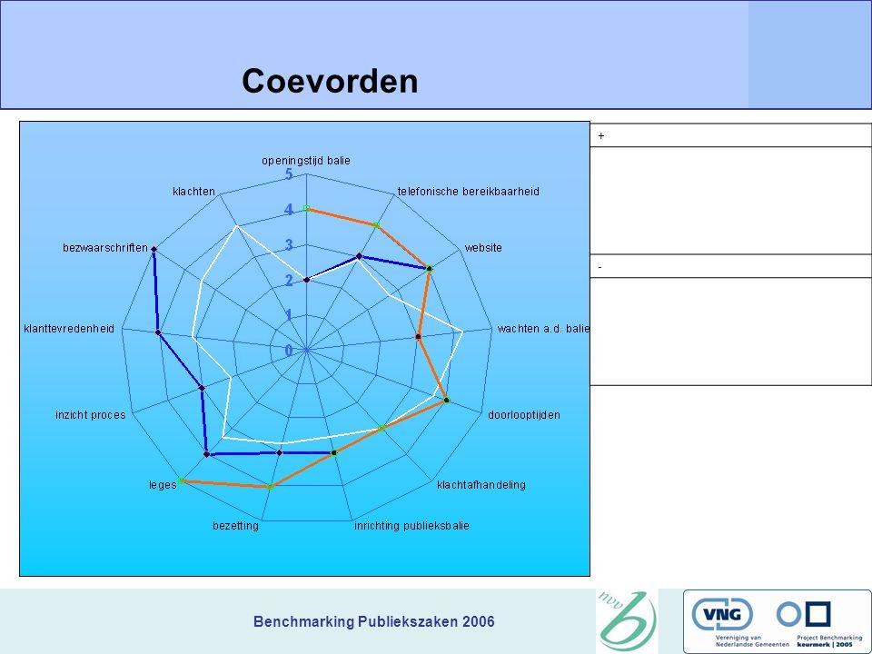 Benchmarking Publiekszaken 2006 + Coevorden -