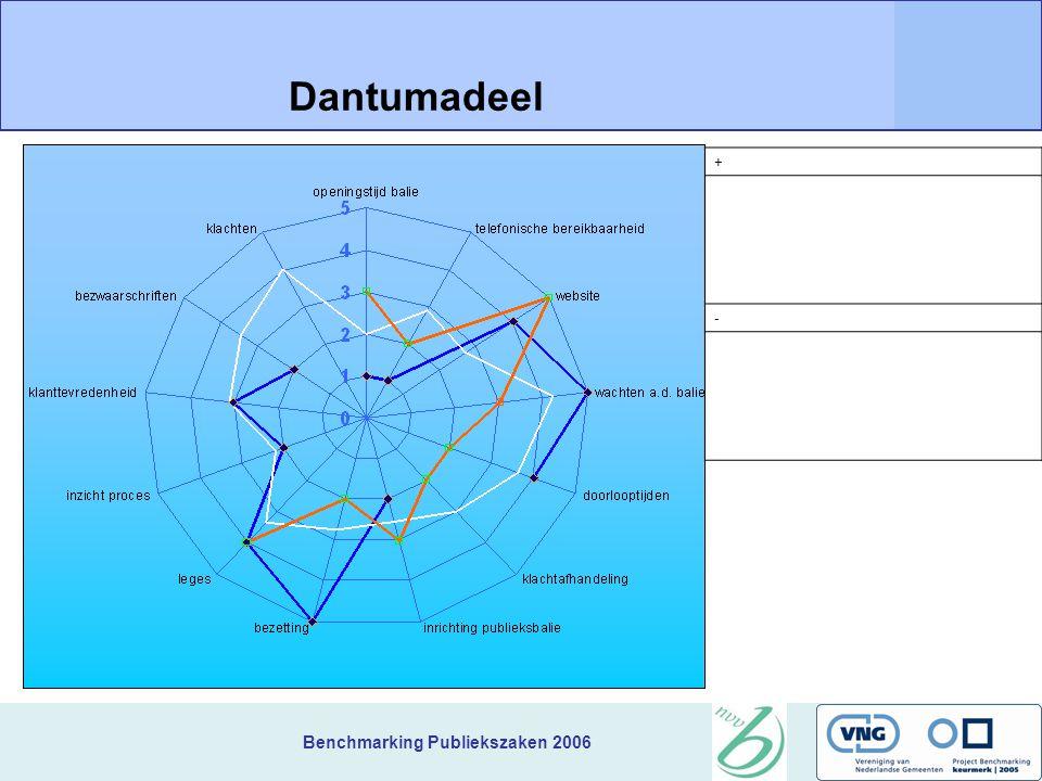 Benchmarking Publiekszaken 2006 + Dantumadeel -