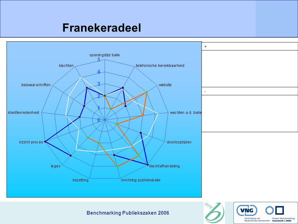 Benchmarking Publiekszaken 2006 + Franekeradeel -