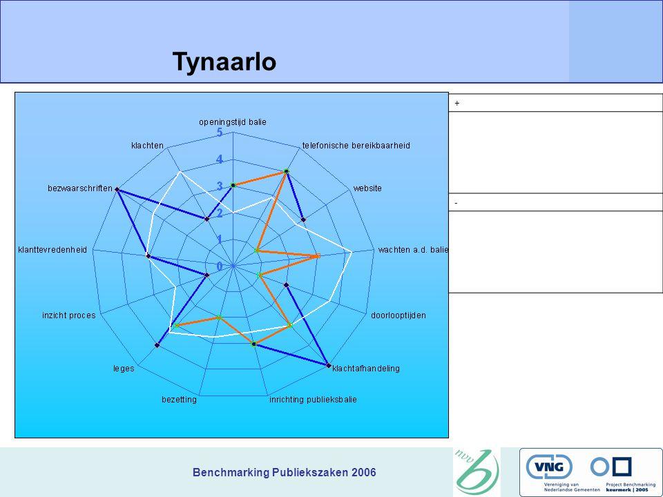 Benchmarking Publiekszaken 2006 + Tynaarlo -