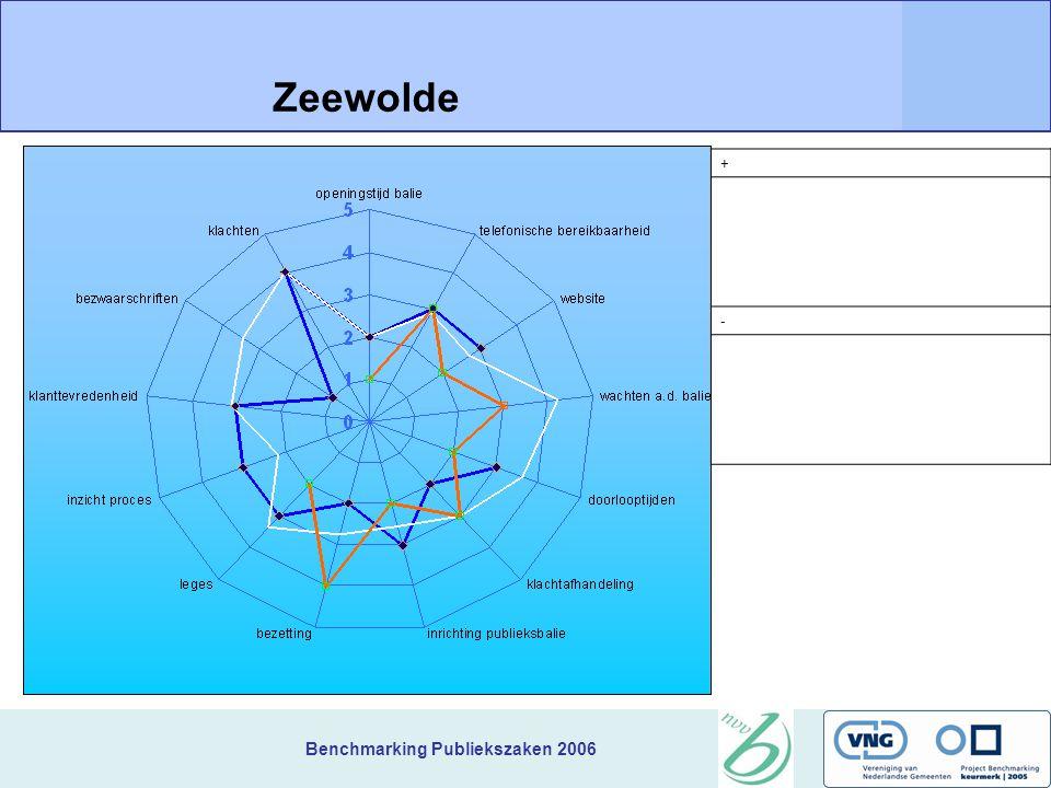 Benchmarking Publiekszaken 2006 + Zeewolde -