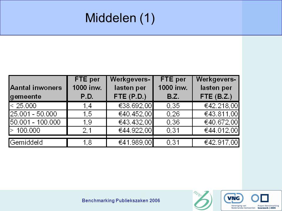 Benchmarking Publiekszaken 2006 Middelen (1)