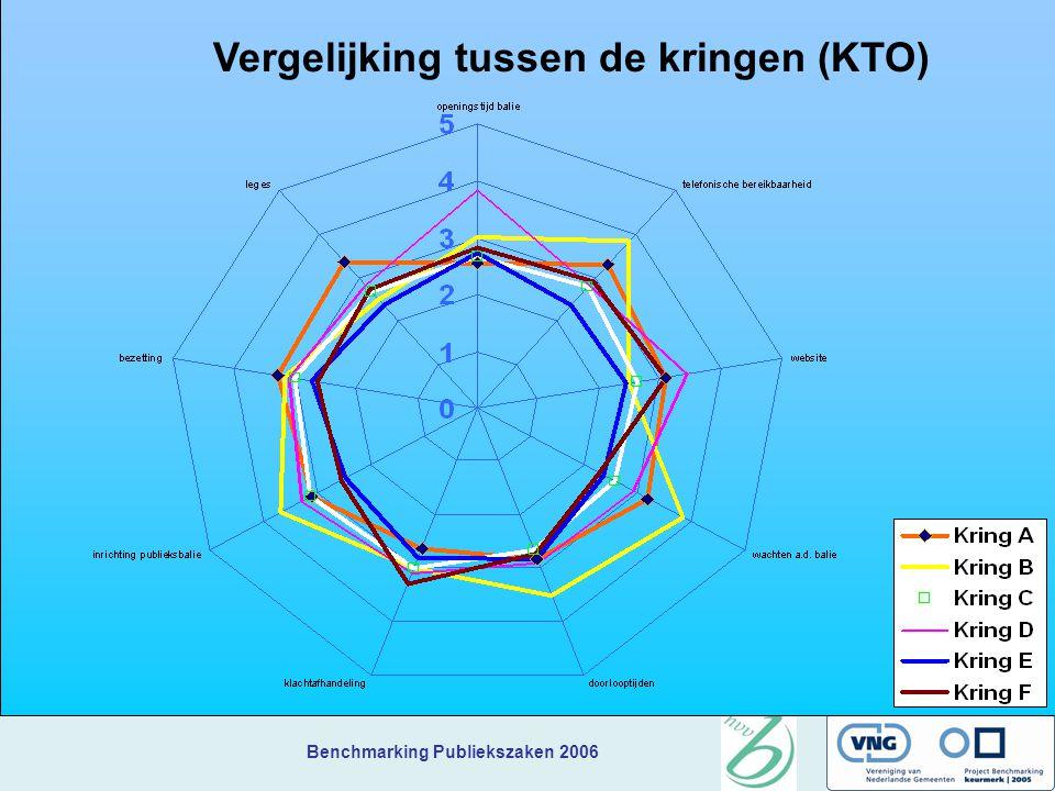 Benchmarking Publiekszaken 2006 Vergelijking tussen de kringen (KTO)
