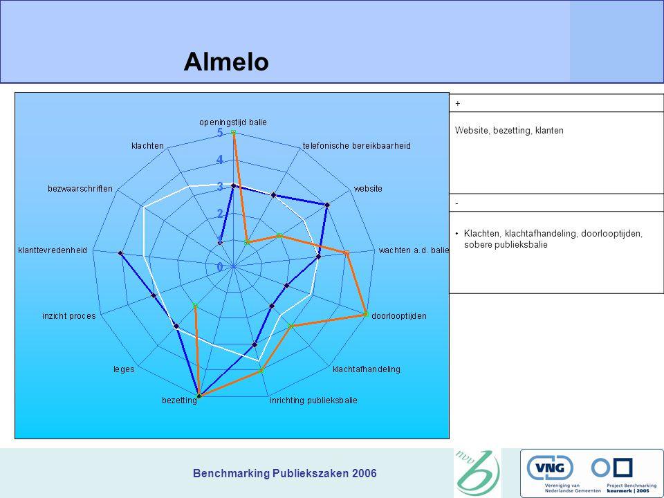 Benchmarking Publiekszaken 2006 + Website, bezetting, klanten Almelo - Klachten, klachtafhandeling, doorlooptijden, sobere publieksbalie