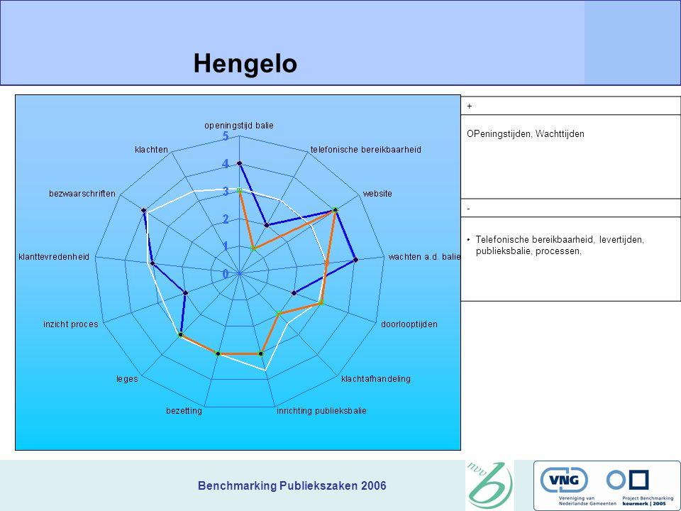 Benchmarking Publiekszaken 2006 + OPeningstijden, Wachttijden Hengelo - Telefonische bereikbaarheid, levertijden, publieksbalie, processen,