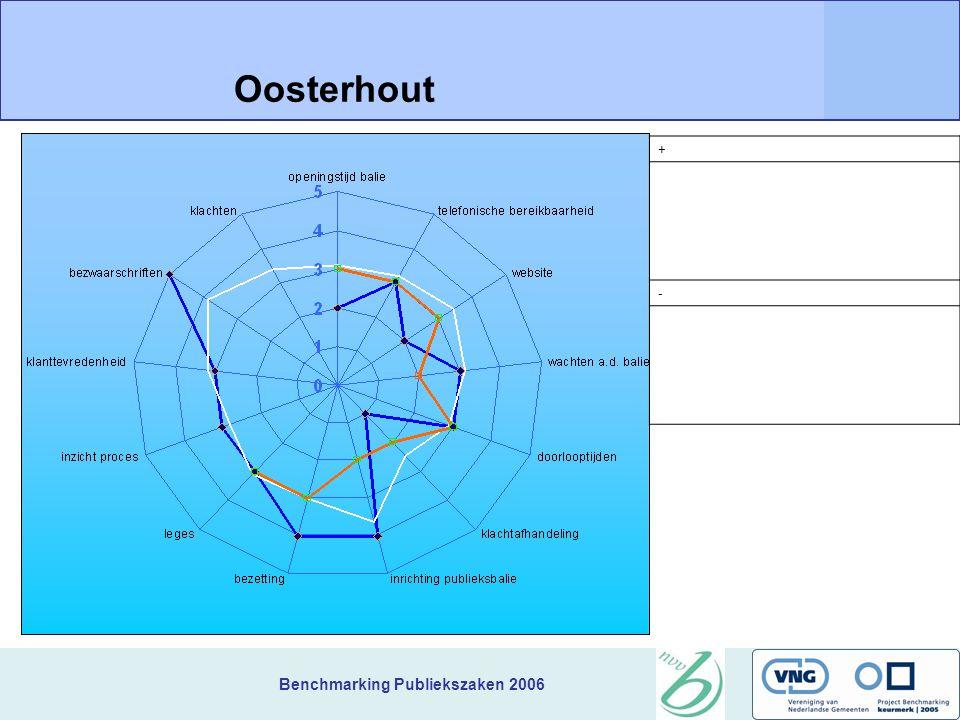 Benchmarking Publiekszaken 2006 + Oosterhout -