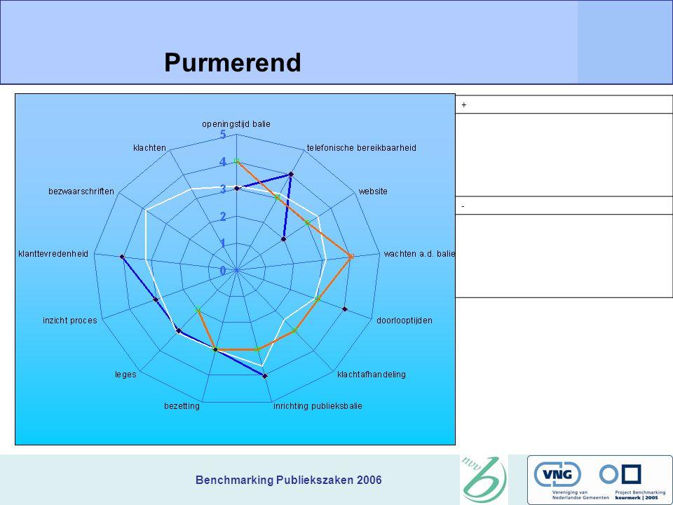 Benchmarking Publiekszaken 2006 + Purmerend -