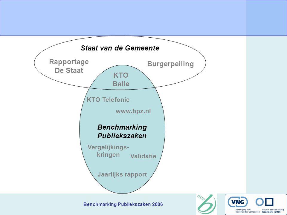 Benchmarking Publiekszaken 2006 + Klachtafhandeling, Balieinrichting,Processen, Klachten Bergen op Zoom - Website, KTO-gemiddelde, Bezwaarschriften