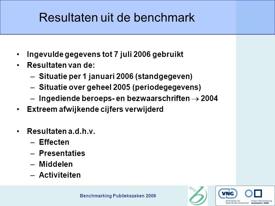 Benchmarking Publiekszaken 2006 Resultaten uit de benchmark Ingevulde gegevens tot 7 juli 2006 gebruikt Resultaten van de: –Situatie per 1 januari 2006 (standgegeven) –Situatie over geheel 2005 (periodegegevens) –Ingediende beroeps- en bezwaarschriften  2004 Extreem afwijkende cijfers verwijderd Resultaten a.d.h.v.
