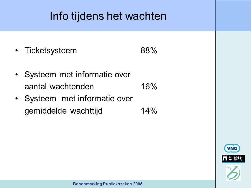 Benchmarking Publiekszaken 2005 Info tijdens het wachten Ticketsysteem 88% Systeem met informatie over aantal wachtenden 16% Systeem met informatie over gemiddelde wachttijd14%