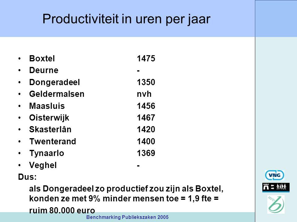 Benchmarking Publiekszaken 2005 Productiviteit in uren per jaar Boxtel1475 Deurne - Dongeradeel1350 Geldermalsen nvh Maasluis1456 Oisterwijk1467 Skasterlân1420 Twenterand1400 Tynaarlo1369 Veghel- Dus: als Dongeradeel zo productief zou zijn als Boxtel, konden ze met 9% minder mensen toe = 1,9 fte = ruim 80.000 euro