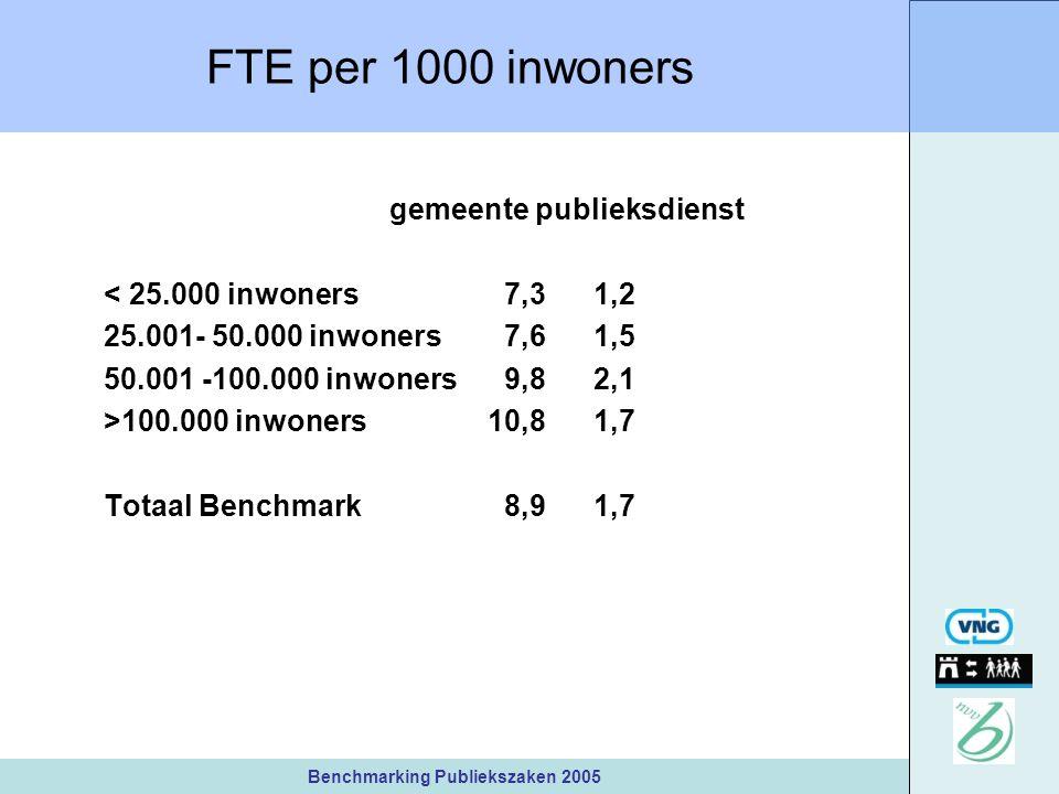 Benchmarking Publiekszaken 2005 FTE per 1000 inwoners gemeente publieksdienst < 25.000 inwoners 7,31,2 25.001- 50.000 inwoners 7,61,5 50.001 -100.000 inwoners 9,82,1 >100.000 inwoners10,81,7 Totaal Benchmark 8,91,7