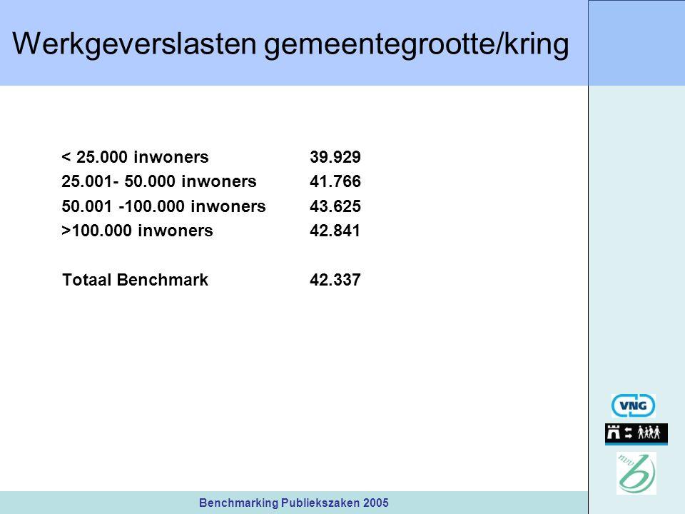 Benchmarking Publiekszaken 2005 Werkgeverslasten gemeentegrootte/kring < 25.000 inwoners39.929 25.001- 50.000 inwoners41.766 50.001 -100.000 inwoners43.625 >100.000 inwoners42.841 Totaal Benchmark42.337