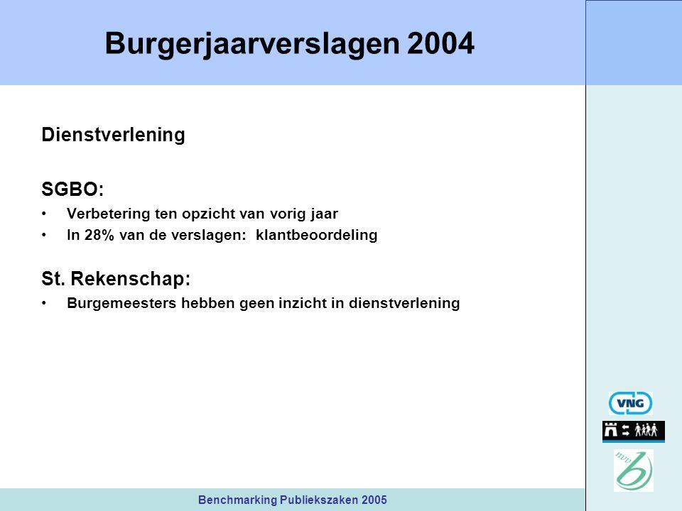 Benchmarking Publiekszaken 2005 Burgerjaarverslagen 2004 Dienstverlening SGBO: Verbetering ten opzicht van vorig jaar In 28% van de verslagen: klantbeoordeling St.