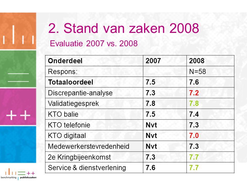 2. Stand van zaken 2008 Onderdeel20072008 Respons:N=58 Totaaloordeel7.57.6 Discrepantie-analyse7.37.2 Validatiegesprek7.8 KTO balie7.57.4 KTO telefoni