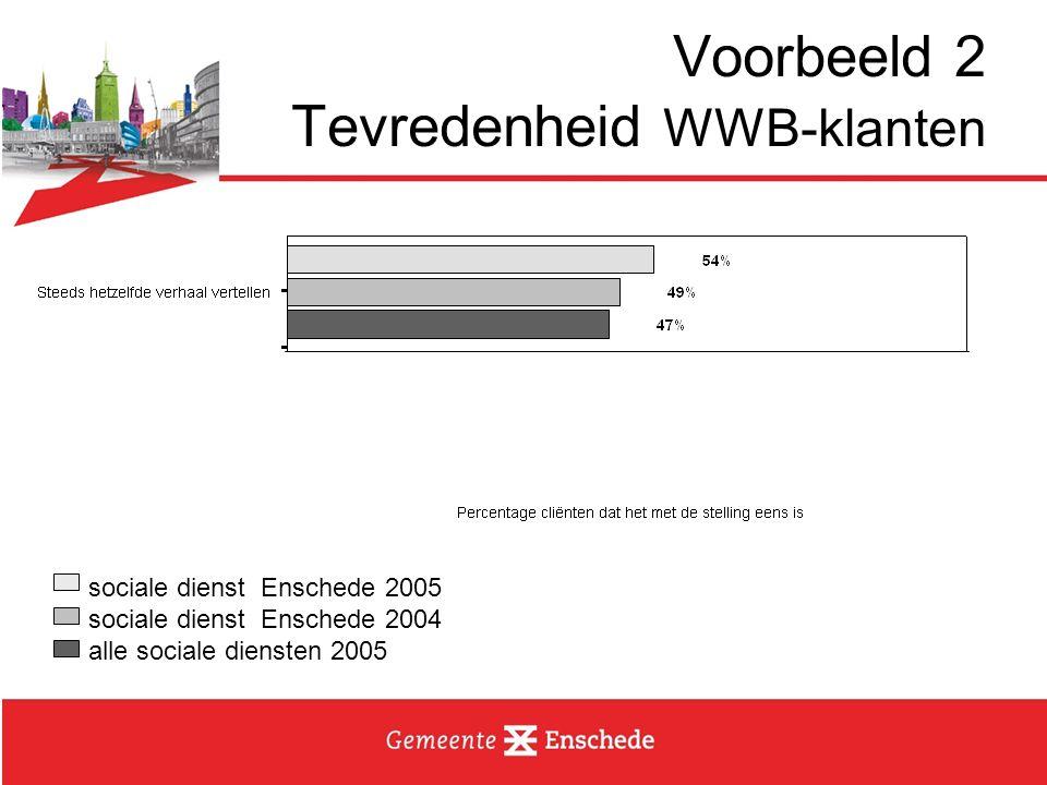 Wat moeten we ervoor doen Bouwen/kopen –Processen digitaal –BSN het unieke nummer Consequentie –Elk klantcontact zal geregistreerd moeten worden binnen het KCS.