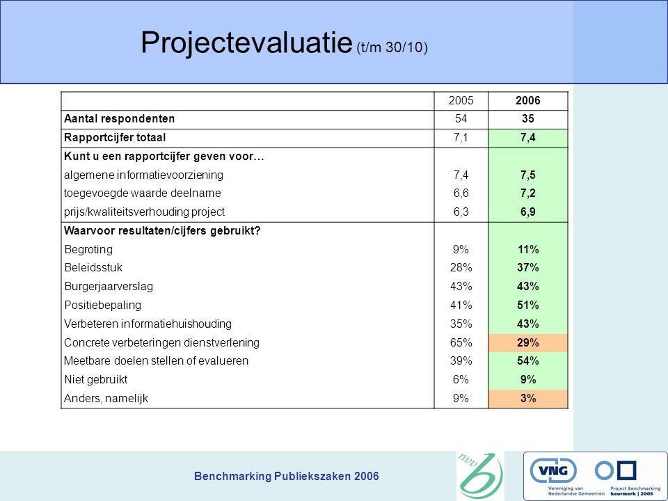 Benchmarking Publiekszaken 2006 Projectevaluatie (t/m 30/10) 20052006 Aantal respondenten5435 Rapportcijfer totaal7,17,4 Kunt u een rapportcijfer geven voor… algemene informatievoorziening7,47,5 toegevoegde waarde deelname6,67,2 prijs/kwaliteitsverhouding project6,36,9 Waarvoor resultaten/cijfers gebruikt.