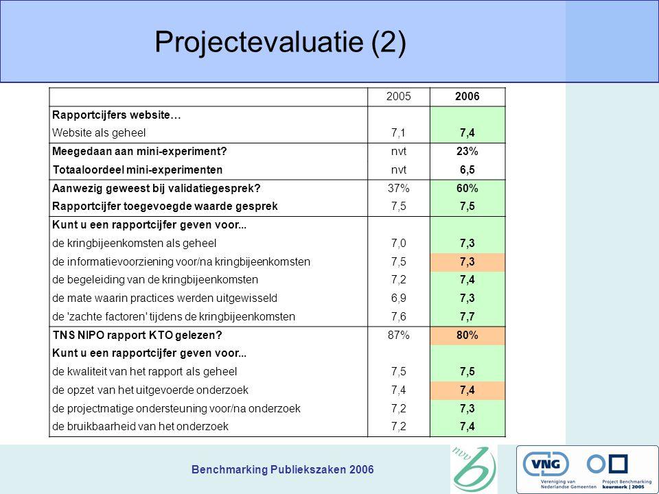 Benchmarking Publiekszaken 2006 Projectevaluatie (2) 20052006 Rapportcijfers website… Website als geheel7,17,4 Meegedaan aan mini-experiment nvt23% Totaaloordeel mini-experimentennvt6,5 Aanwezig geweest bij validatiegesprek 37%60% Rapportcijfer toegevoegde waarde gesprek7,5 Kunt u een rapportcijfer geven voor...