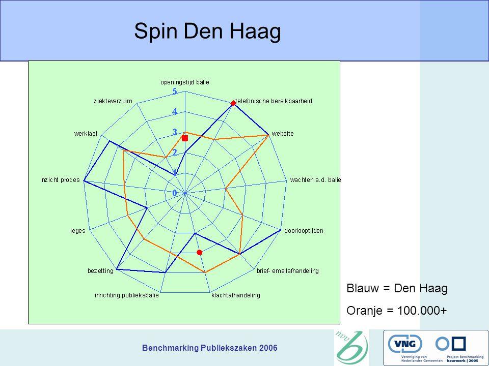 Benchmarking Publiekszaken 2006 Spin Den Haag Blauw = Den Haag Oranje = 100.000+