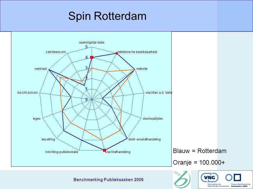 Benchmarking Publiekszaken 2006 Spin Rotterdam Blauw = Rotterdam Oranje = 100.000+