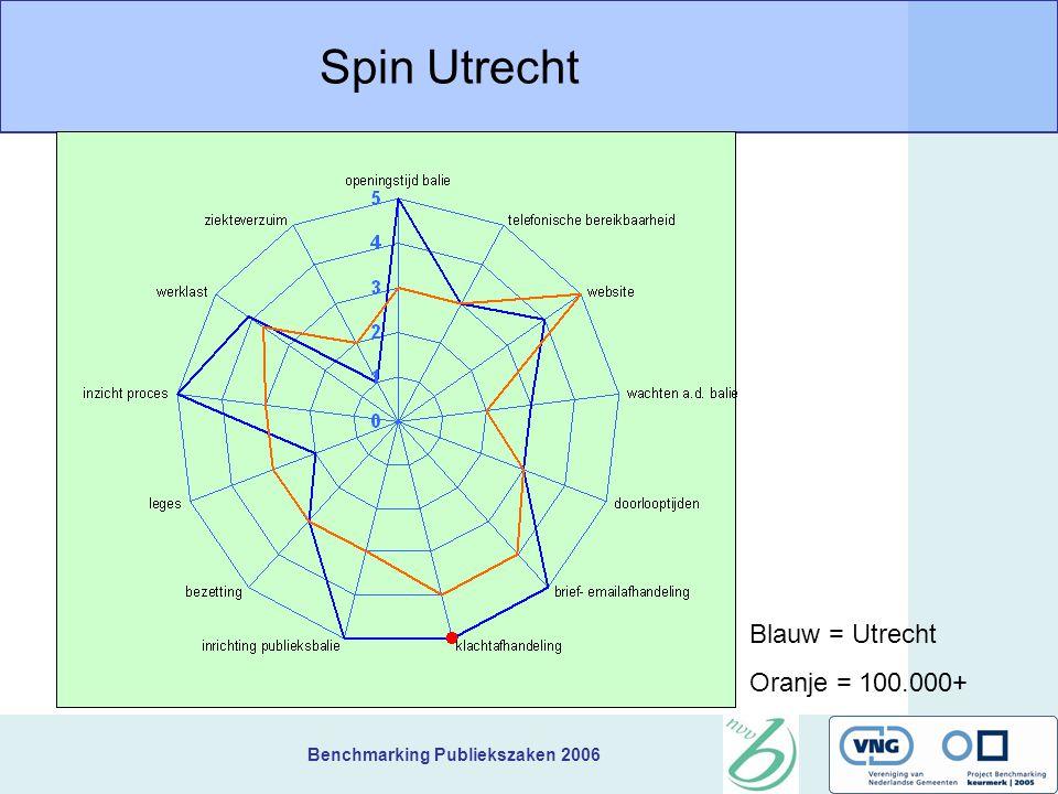 Benchmarking Publiekszaken 2006 Spin Utrecht Blauw = Utrecht Oranje = 100.000+