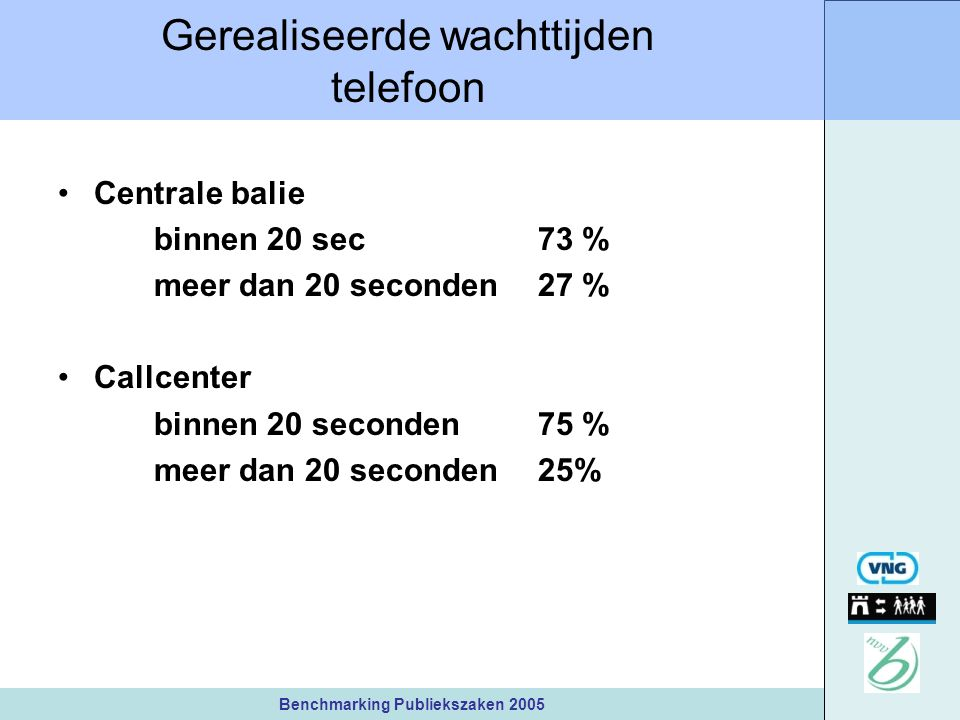Benchmarking Publiekszaken 2005 Gerealiseerde wachttijden telefoon Centrale balie binnen 20 sec 73 % meer dan 20 seconden 27 % Callcenter binnen 20 seconden 75 % meer dan 20 seconden 25%