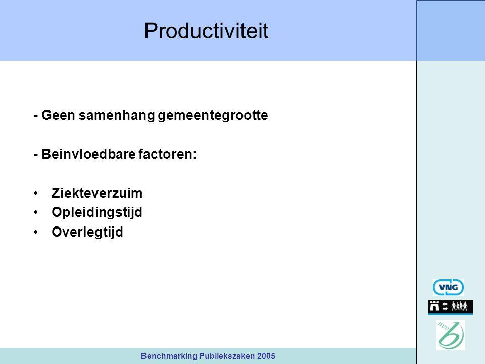 Benchmarking Publiekszaken 2005 Productiviteit - Geen samenhang gemeentegrootte - Beinvloedbare factoren: Ziekteverzuim Opleidingstijd Overlegtijd
