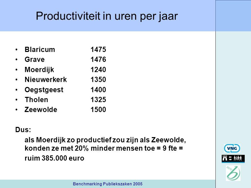 Benchmarking Publiekszaken 2005 Productiviteit in uren per jaar Blaricum1475 Grave1476 Moerdijk1240 Nieuwerkerk1350 Oegstgeest1400 Tholen1325 Zeewolde1500 Dus: als Moerdijk zo productief zou zijn als Zeewolde, konden ze met 20% minder mensen toe = 9 fte = ruim 385.000 euro